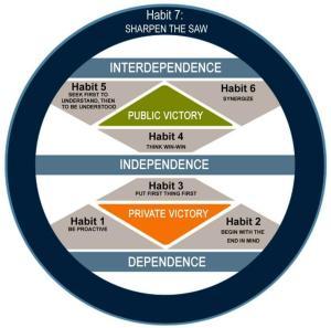 7-Habits